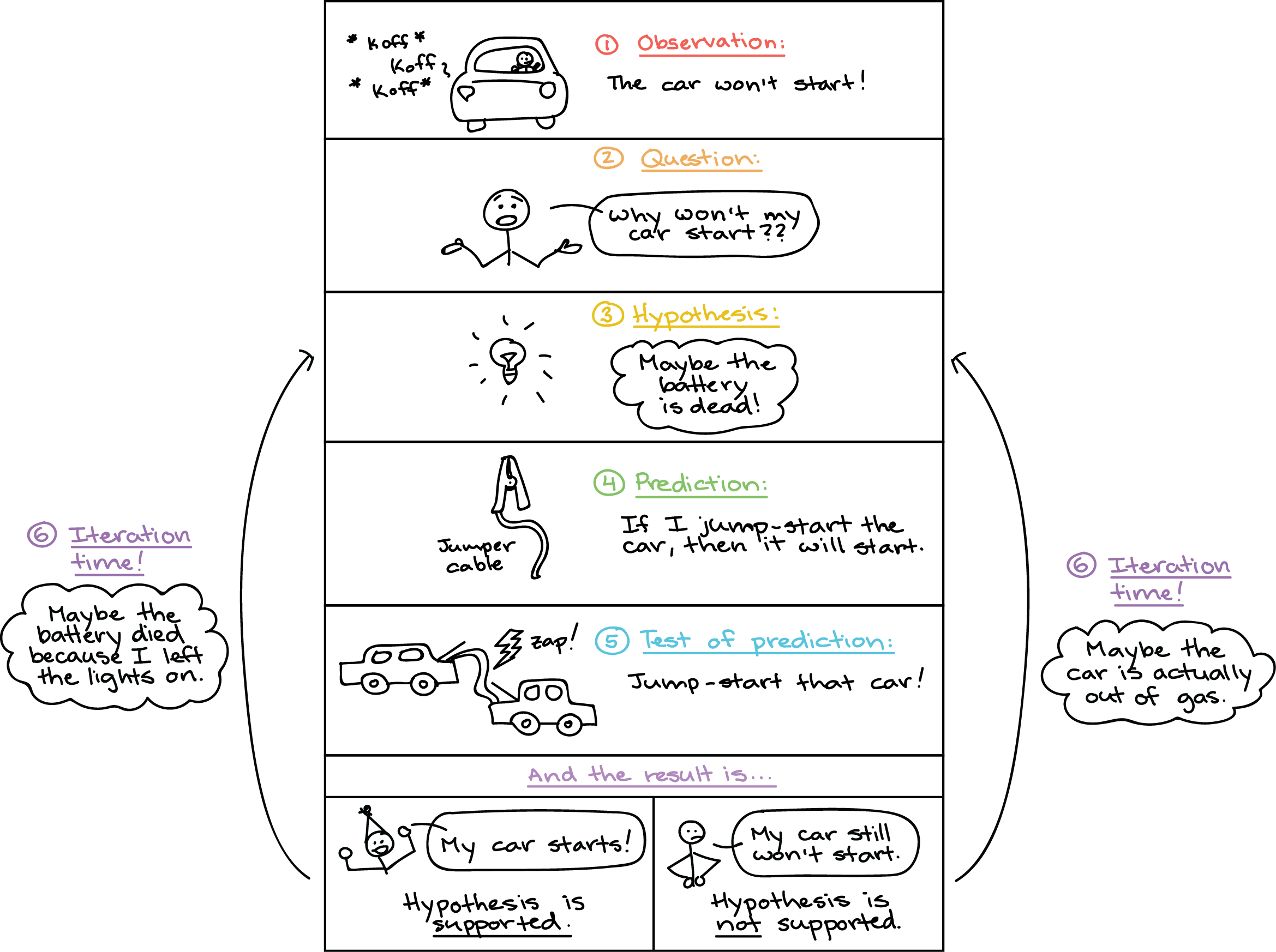 Scientific Method Khan Academy