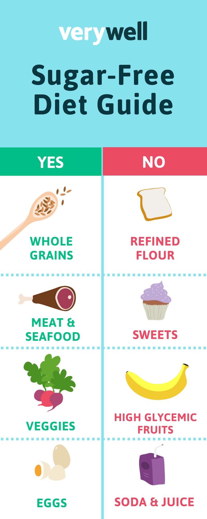 temoving sugar frim your diet