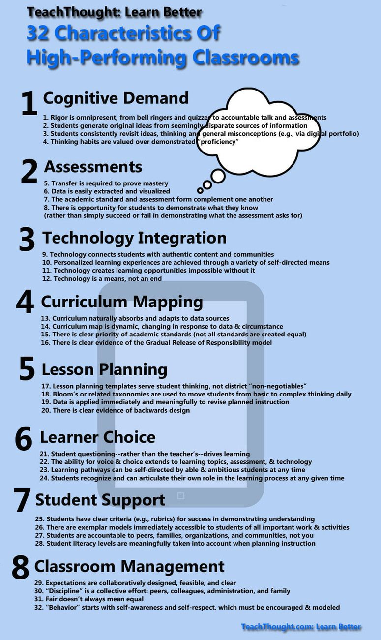 32 Characteristics Of High Performing Classrooms The 21st Century School Leadership Teaching Teaching Strategies