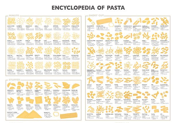 The Varying Sizes Shapes And Textures Of Pasta All Have Its Own Preparation Pasta Shapes Pasta Types Pasta