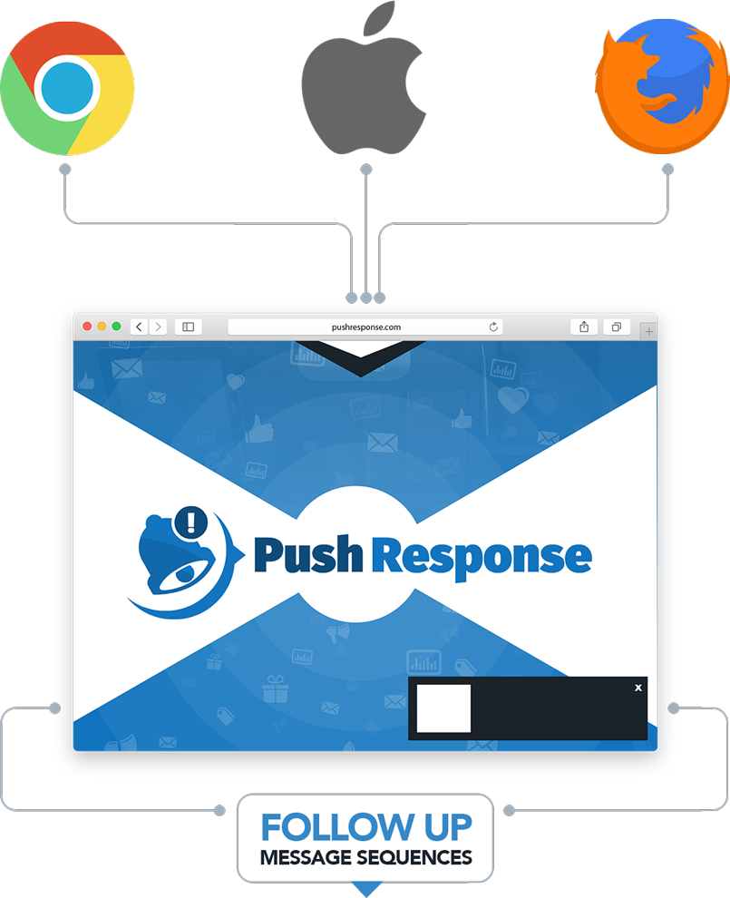 Push Response Review+BEST BONUS+Discount - Easily Send Unlimited