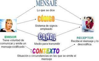 Blog De Los Ninos La Comunicacion Y Sus Elementos Elementos De La Comunicacion Dibujos De Comunicacion Comunicacion Imagenes