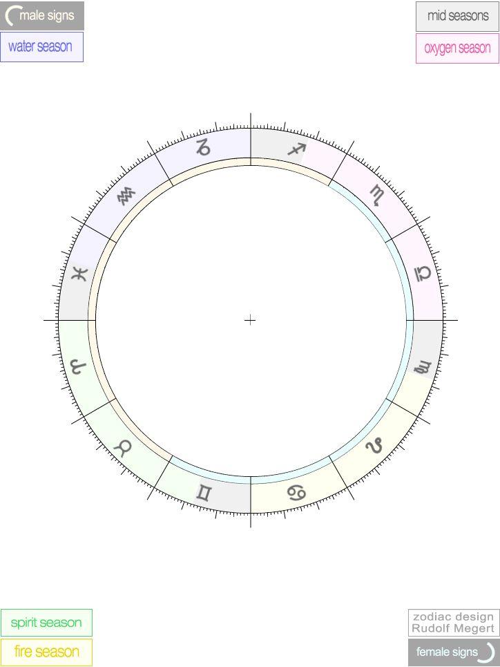 Scientific Astrology Free Empty Printable Astrological Zodiac