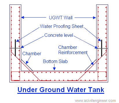 How to Make RCC Bottom Slab of UGWT | Concrete structure