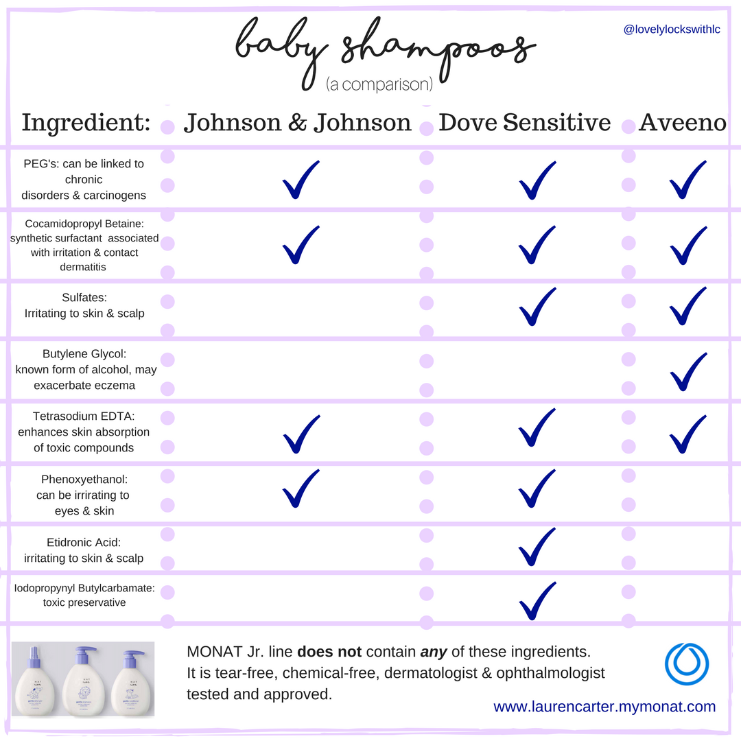 comparison of baby shampoos // monat // clean ingredients