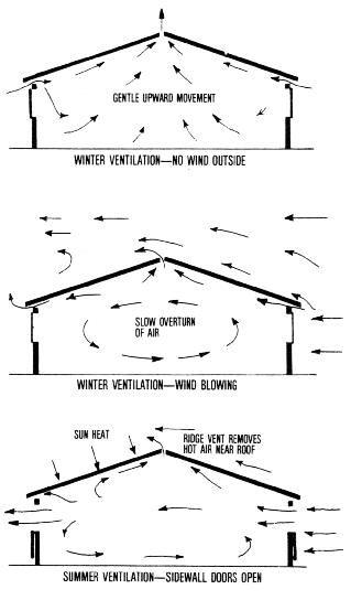 Natural Ventilation For Livestock Housing Chickens