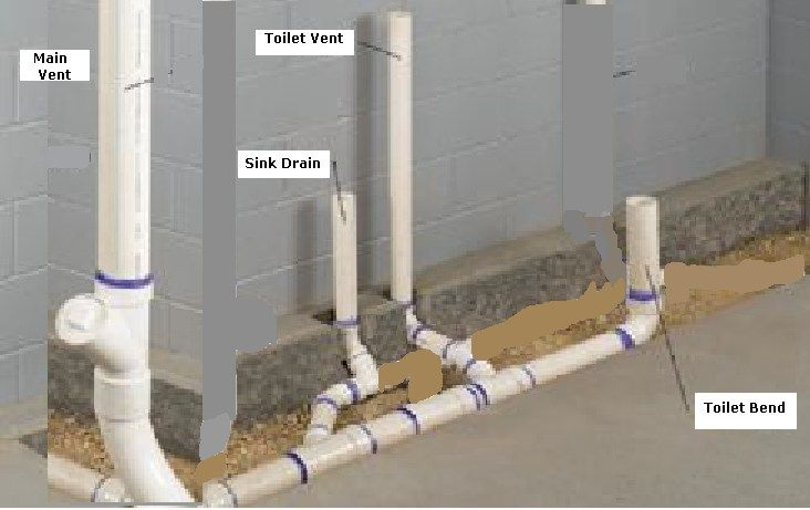 Sewer Simulations Basement Bathroom Design Plumbing