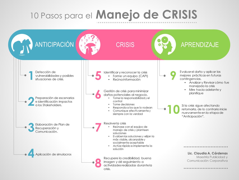 Modelos De Planeación 10 Pasos Para El Manejo De Crisis Aprendizaje Psicologia Clinica Marketing Publicidad