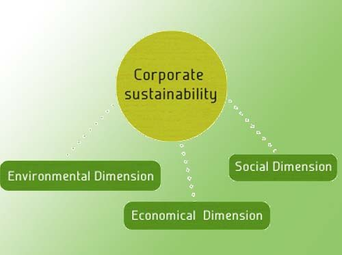 Corporate Sustainability Is A Business Approach That