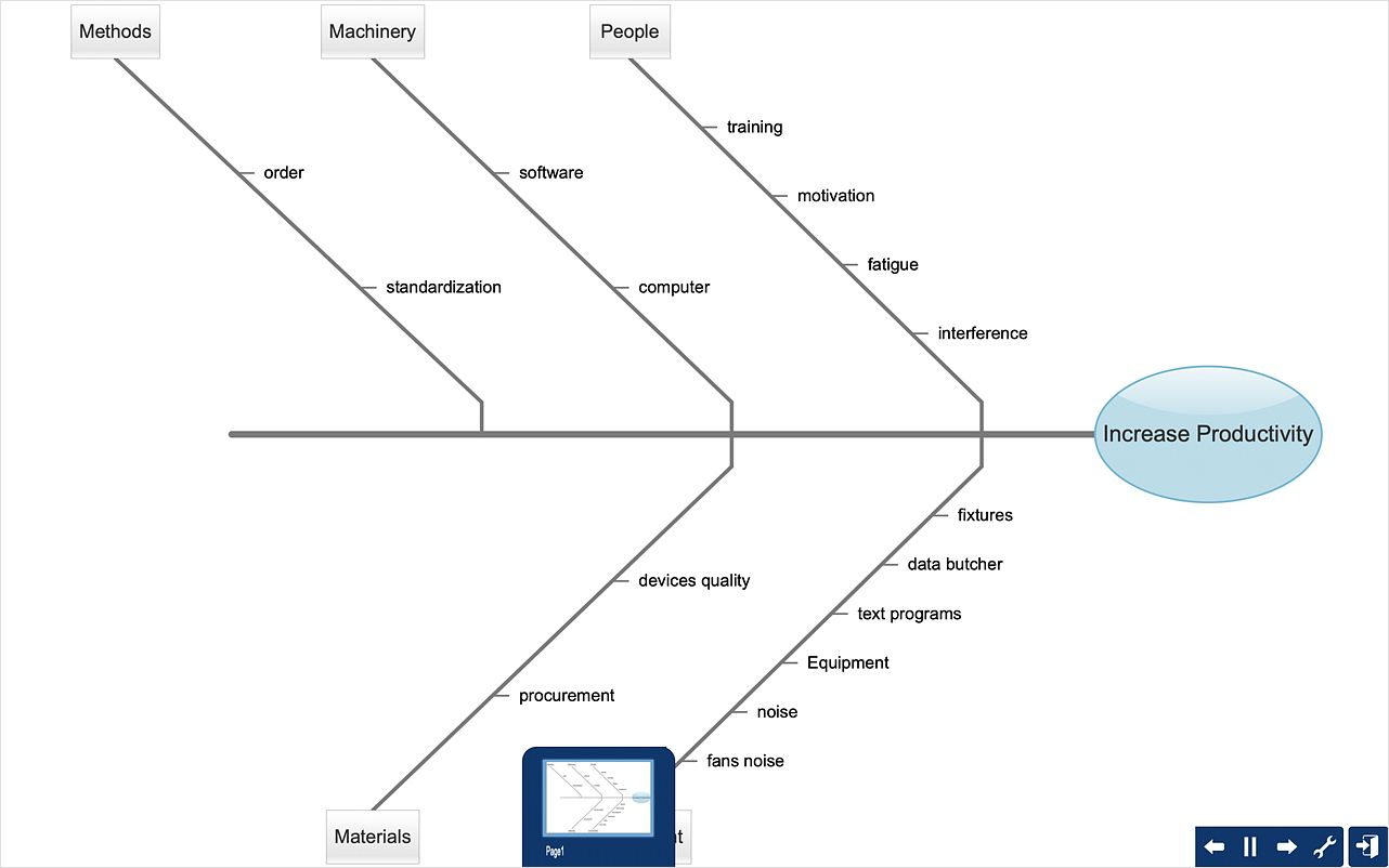 How To Create A Fishbone Ishikawa Diagram Quickly