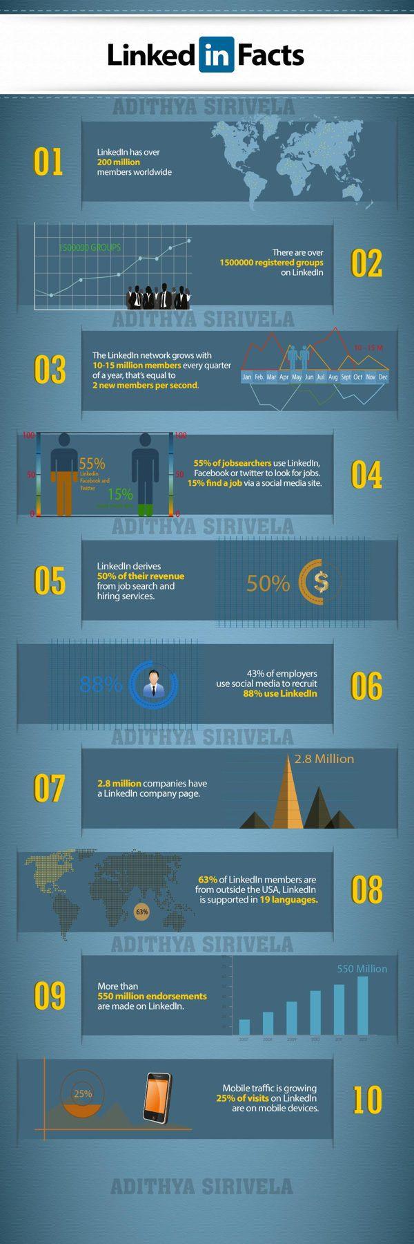 Linkedin facts #infografia #infographic #socialmedia