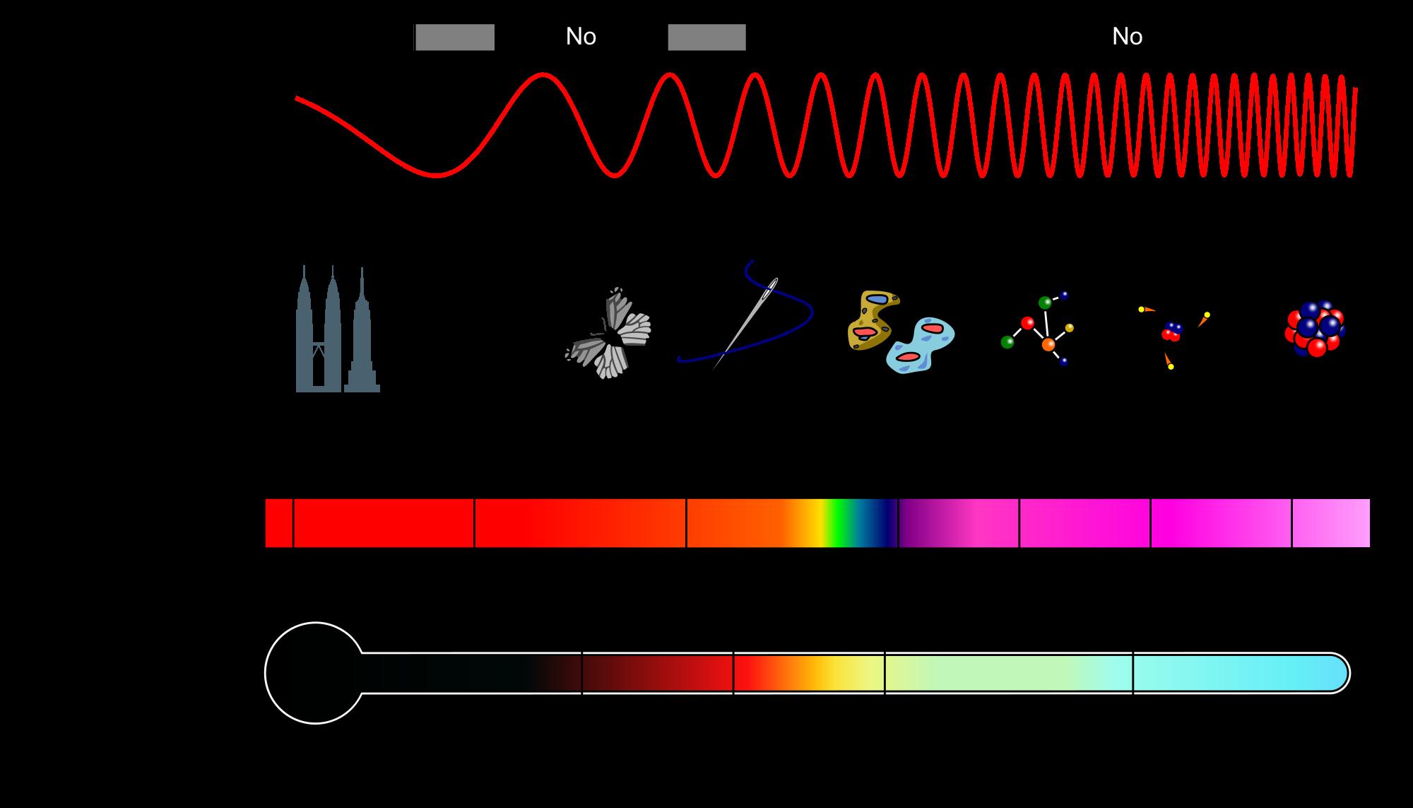 Esquema del espectro electromagnético. | 5 Radiación ...