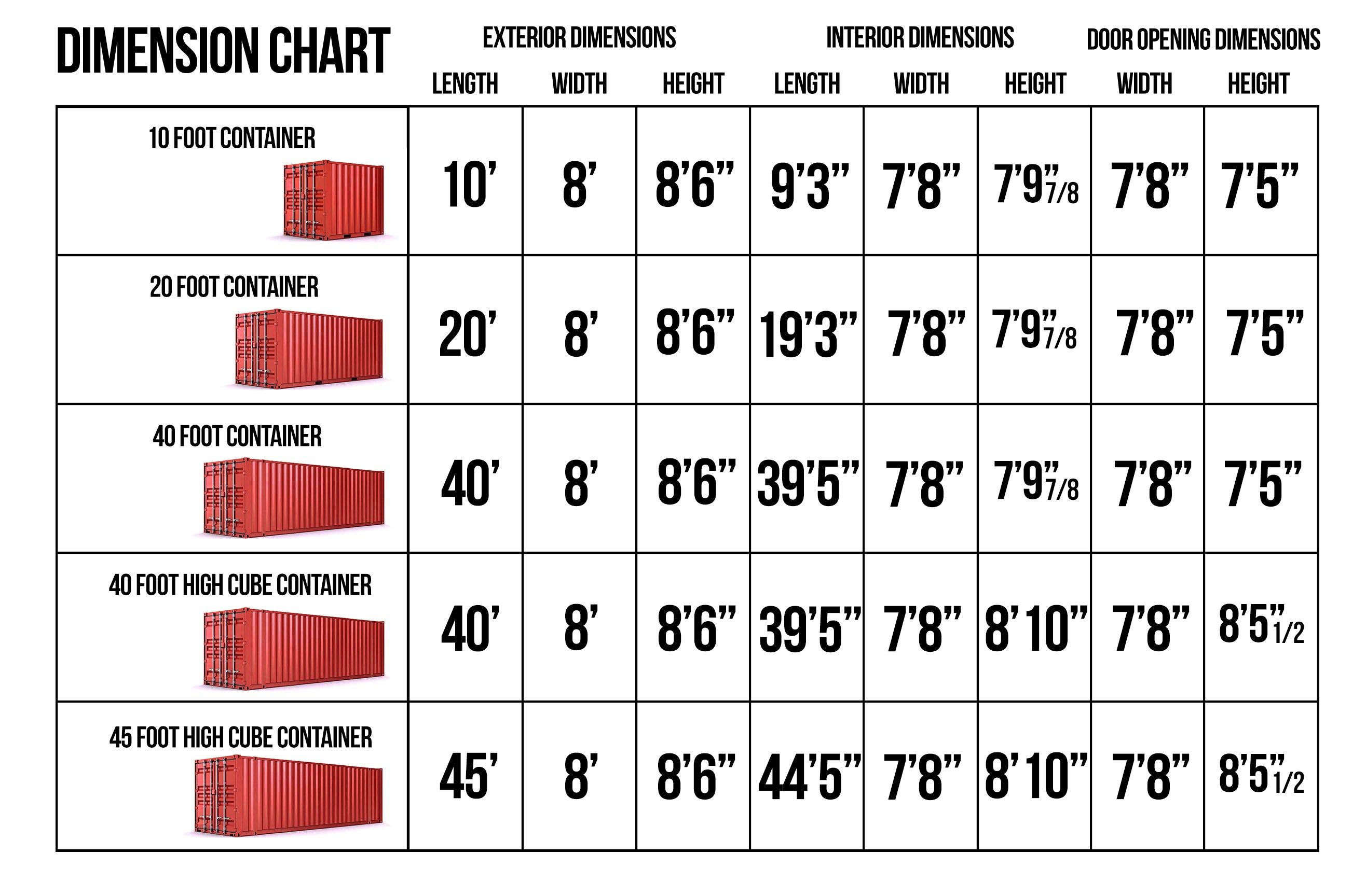 Container Specification Charts Shipping Container Container Dimensions Shipping Container Sizes