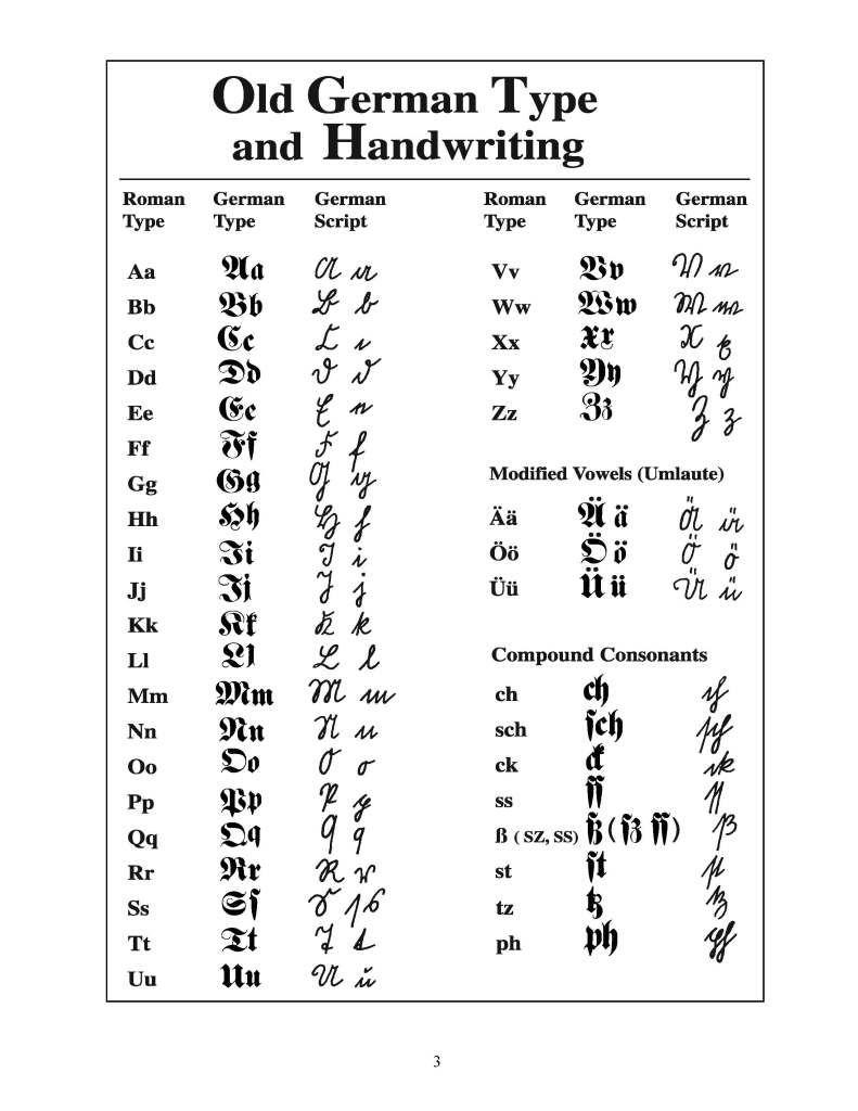 Greek Alphabet Quiz