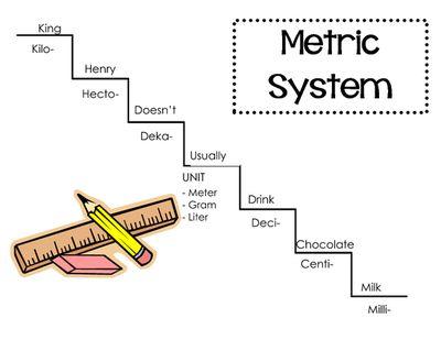 Metric Systems Conversion Chart from Beach Teach on TeachersNotebook