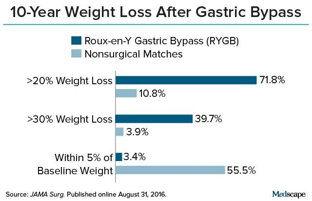 Weight loss surgery mistakes picture 10