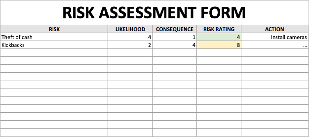 Conducting A Risk Assessment Is The Best Way To Uncover Glaring