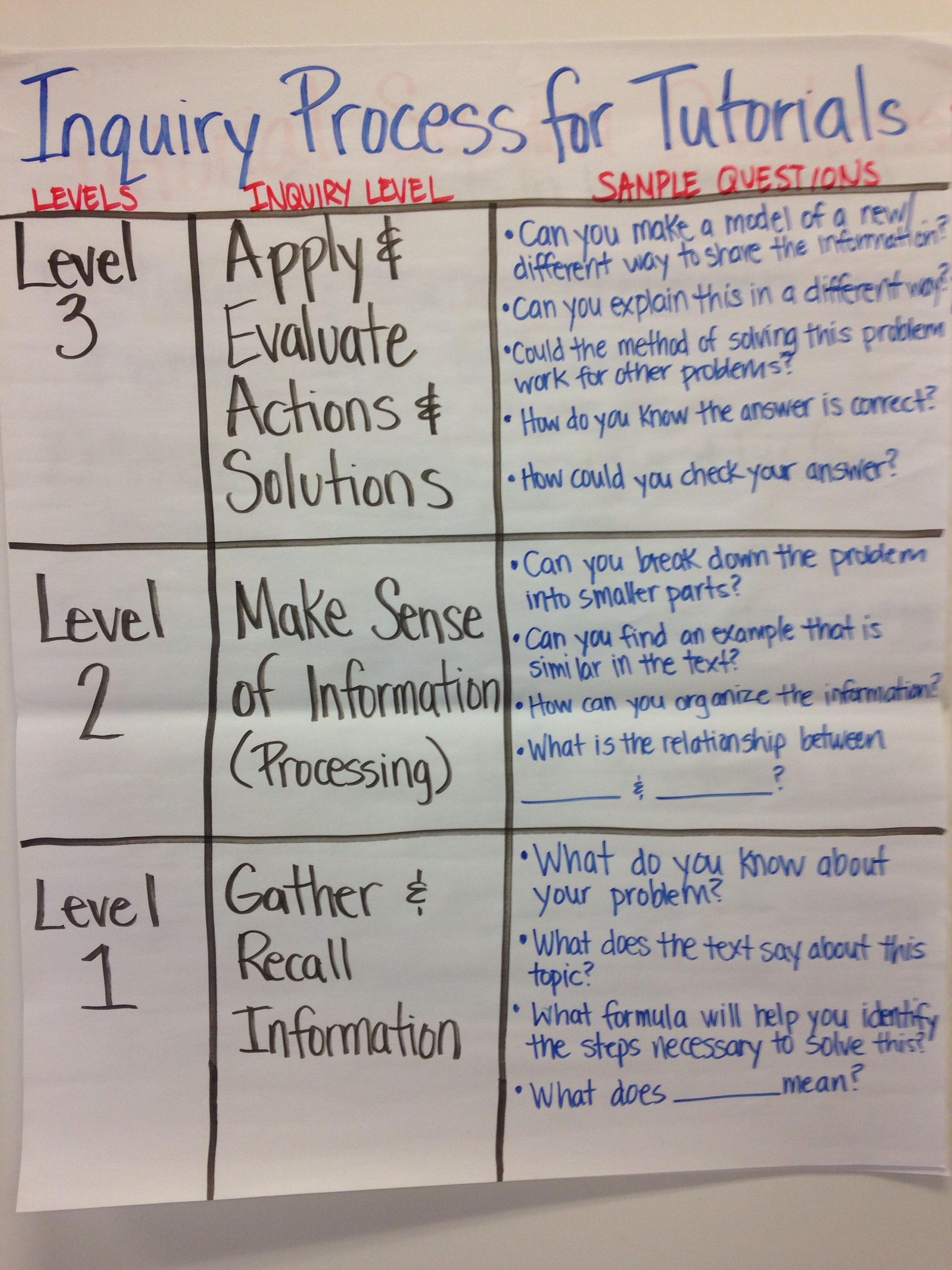 Levels Of Questioning For Tutorials