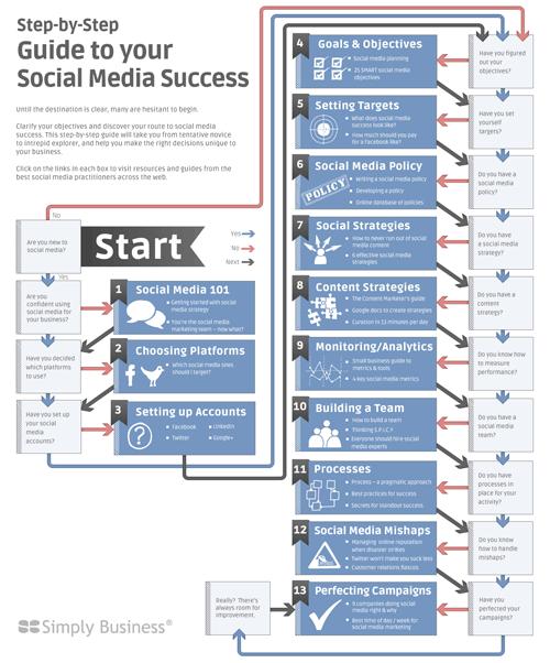 Great checklist for establishing a social media presence or foundation for social media campaigns.