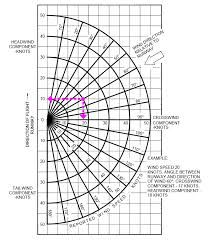 Image result for segmented turning angle chart  math and angles  Pinterest  Chart, Wood