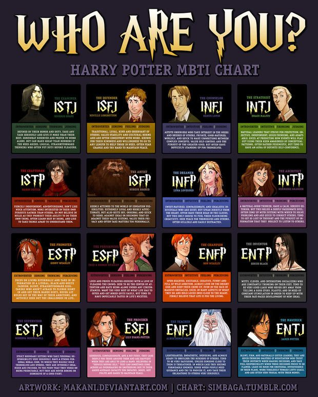 If he Harry Potter Characters had to take a Muggle psychological test.  10 Myers-Briggs Type Charts for Pop Culture Characters | Mental Floss