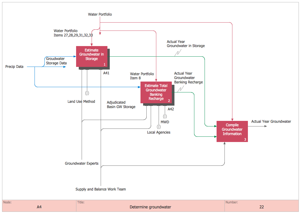 This diagram was created in conceptdraw pro using the idef0 diagram ccuart Image collections
