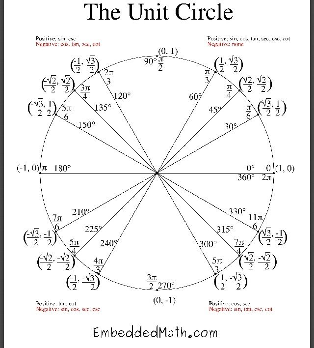 unit circle worksheet answers - Suzen.rabionetassociats.com