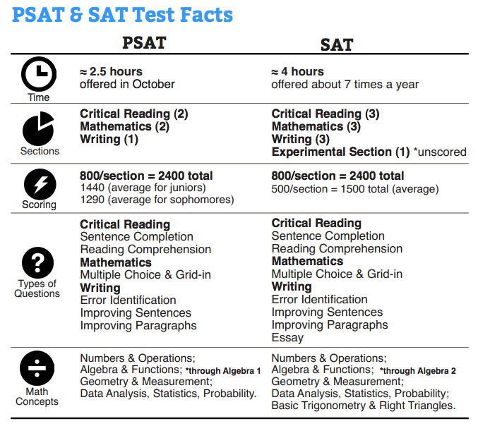what are the differences and similarities between the psat and sat