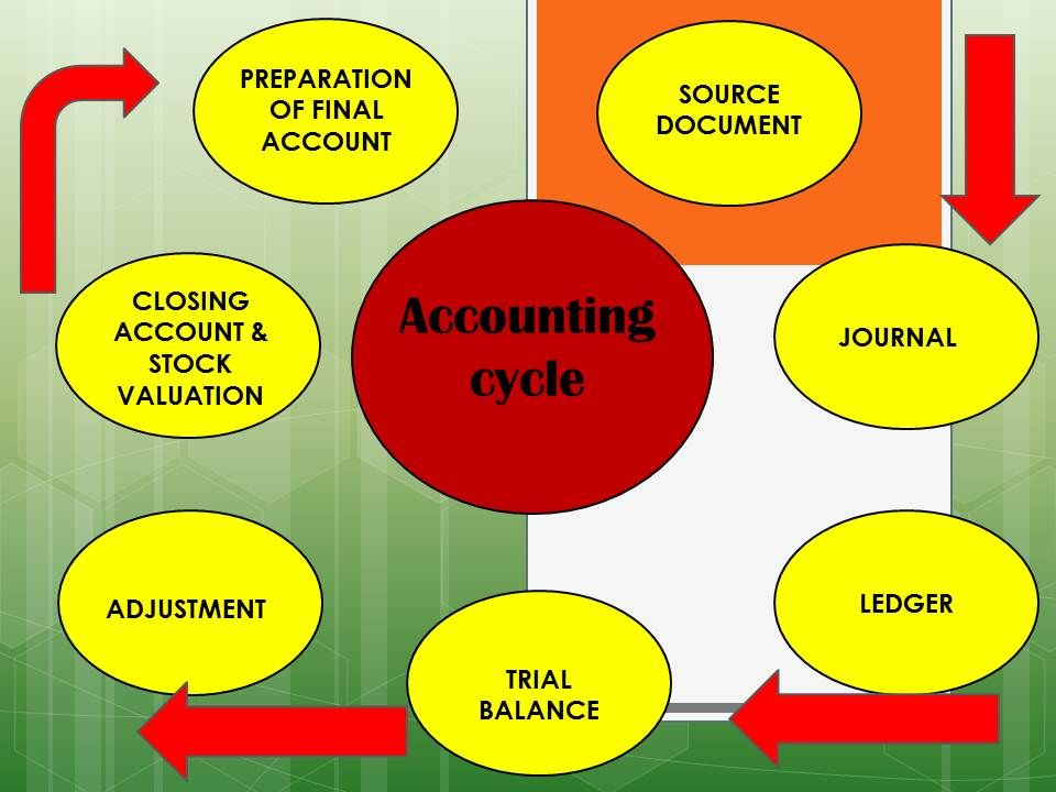Acct    acct     acct     case study   the complete accounting