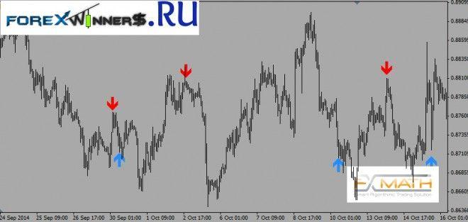 Fxmath Cci Trader 1 Package Trading Indicator With Images