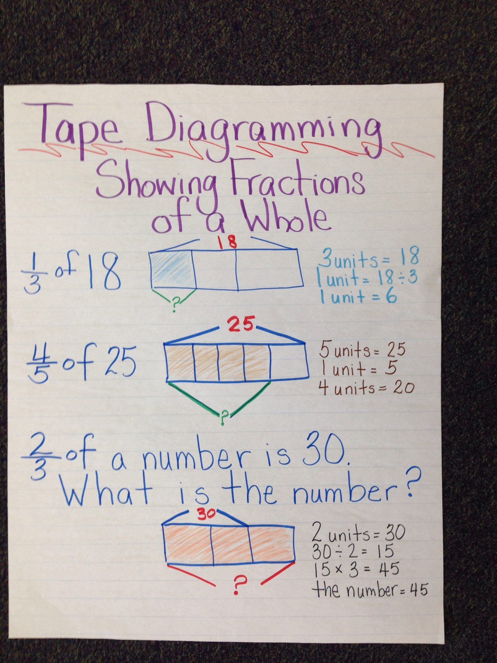 Tape Diagram Worksheet 6th Grade Anchor Chart Engageny Mon Core Math Tape Diagramming In 2020 Math Fractions Math Math Anchor Charts