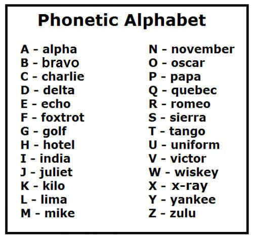 Changes Letter In The Phonetic Alphabet