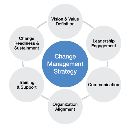 17 Best images about Change Management Concepts on Pinterest | The ...