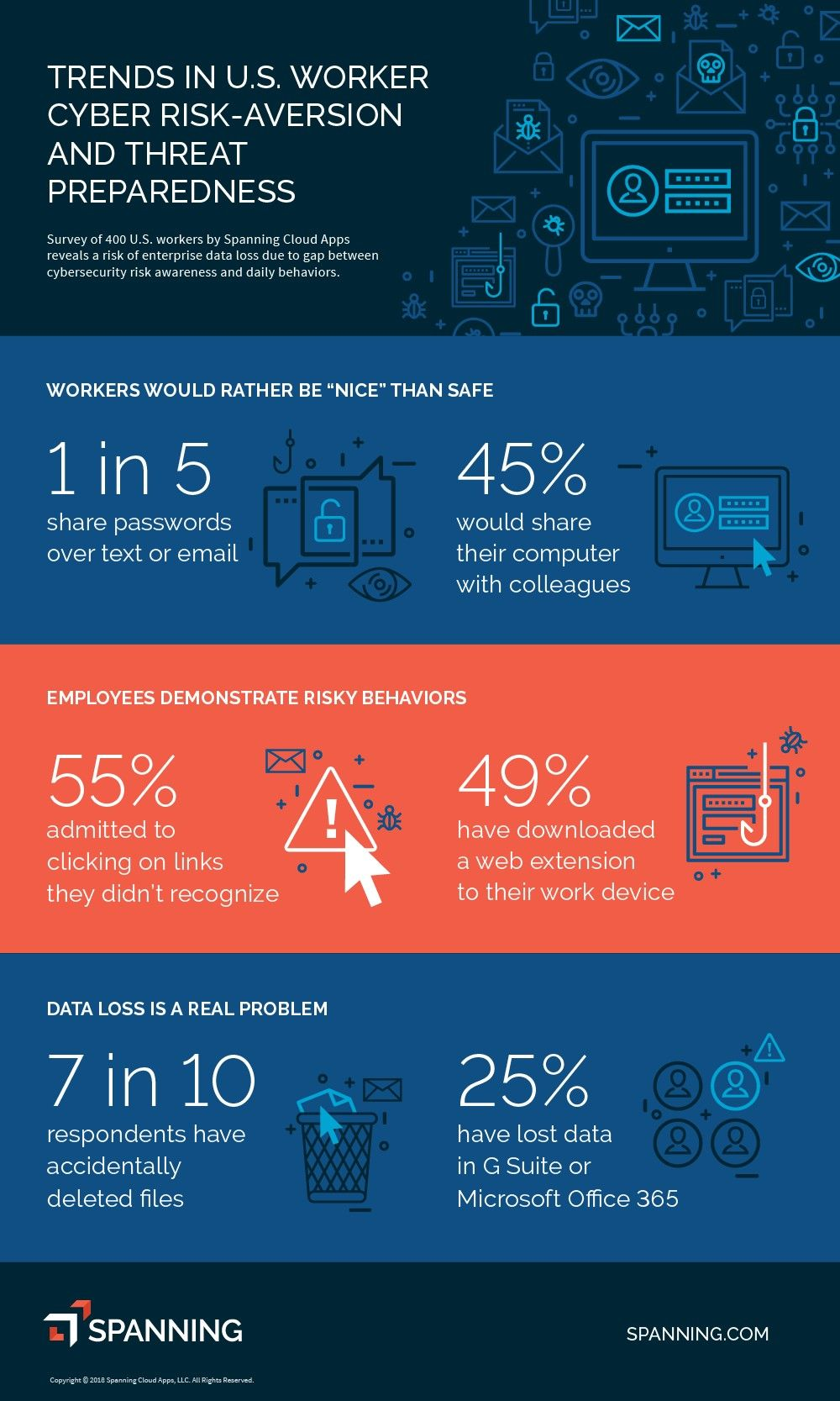 [Infographic] Employees are Cyber Secure in Theory, But