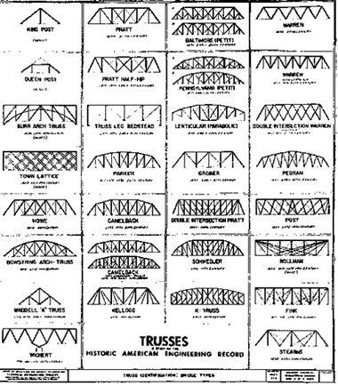 Trusses2 Telhados Estruturas De Madeira Constru 231 245 Es