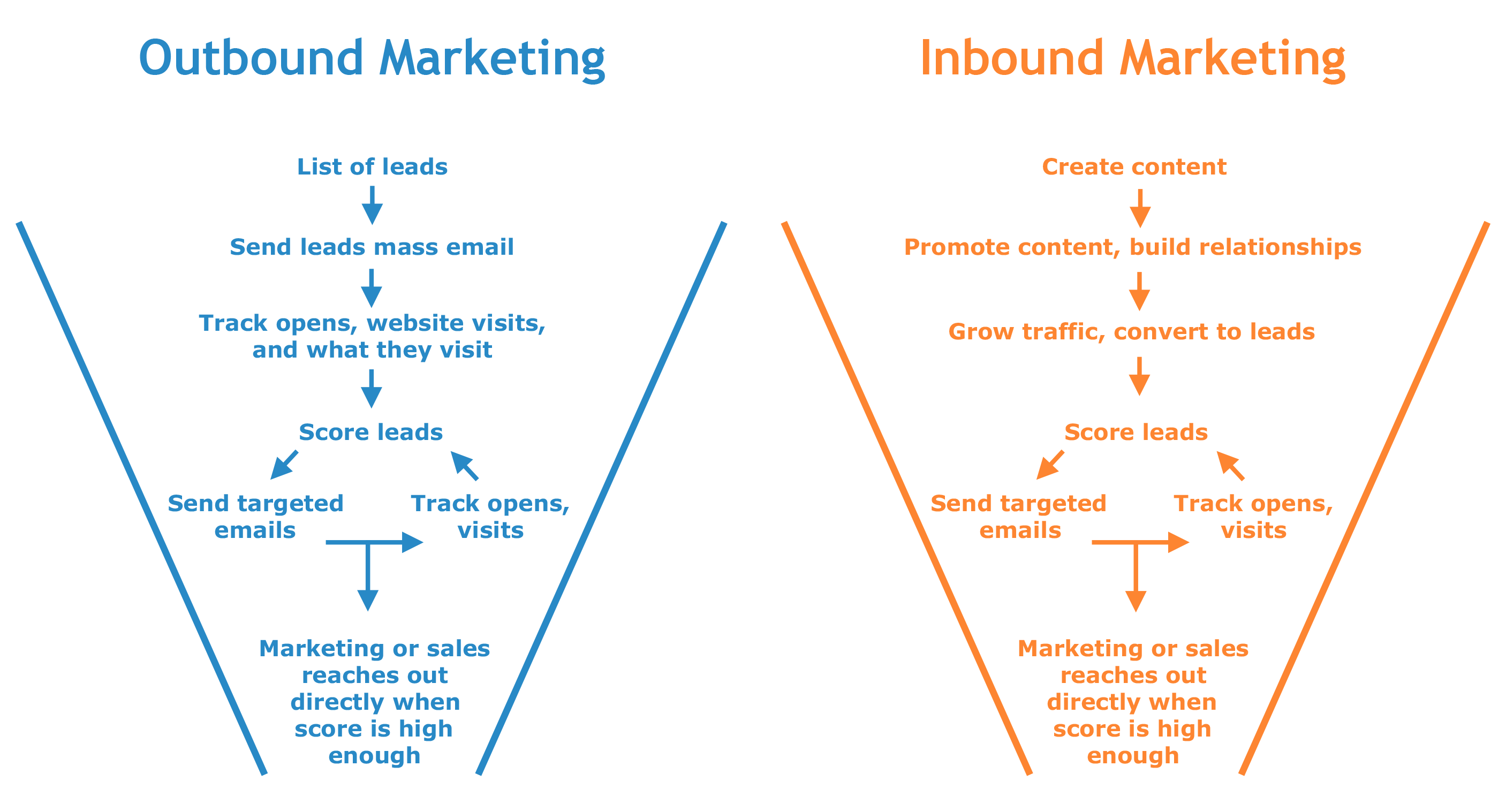 Inbound and Outbound Marketing Funnels Marketing