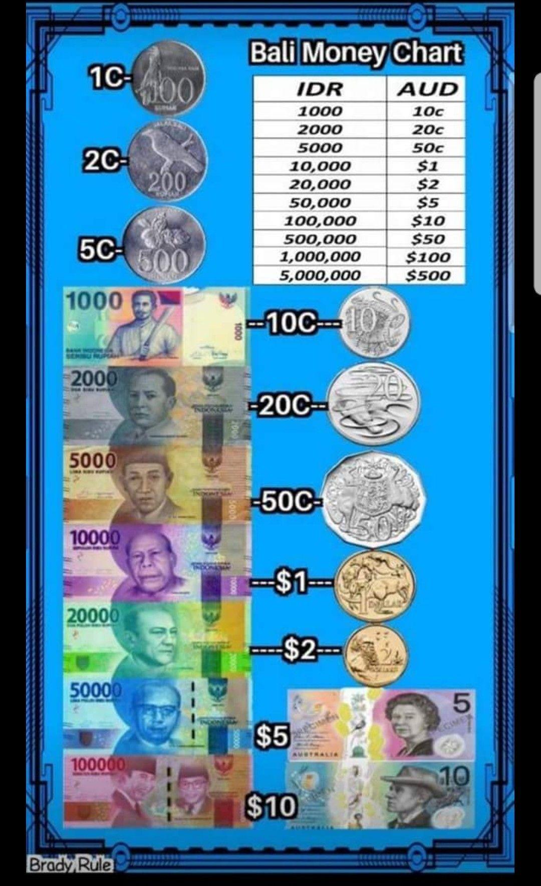 Exchange Rate Bali Money Chart Bali Gates Of Heaven