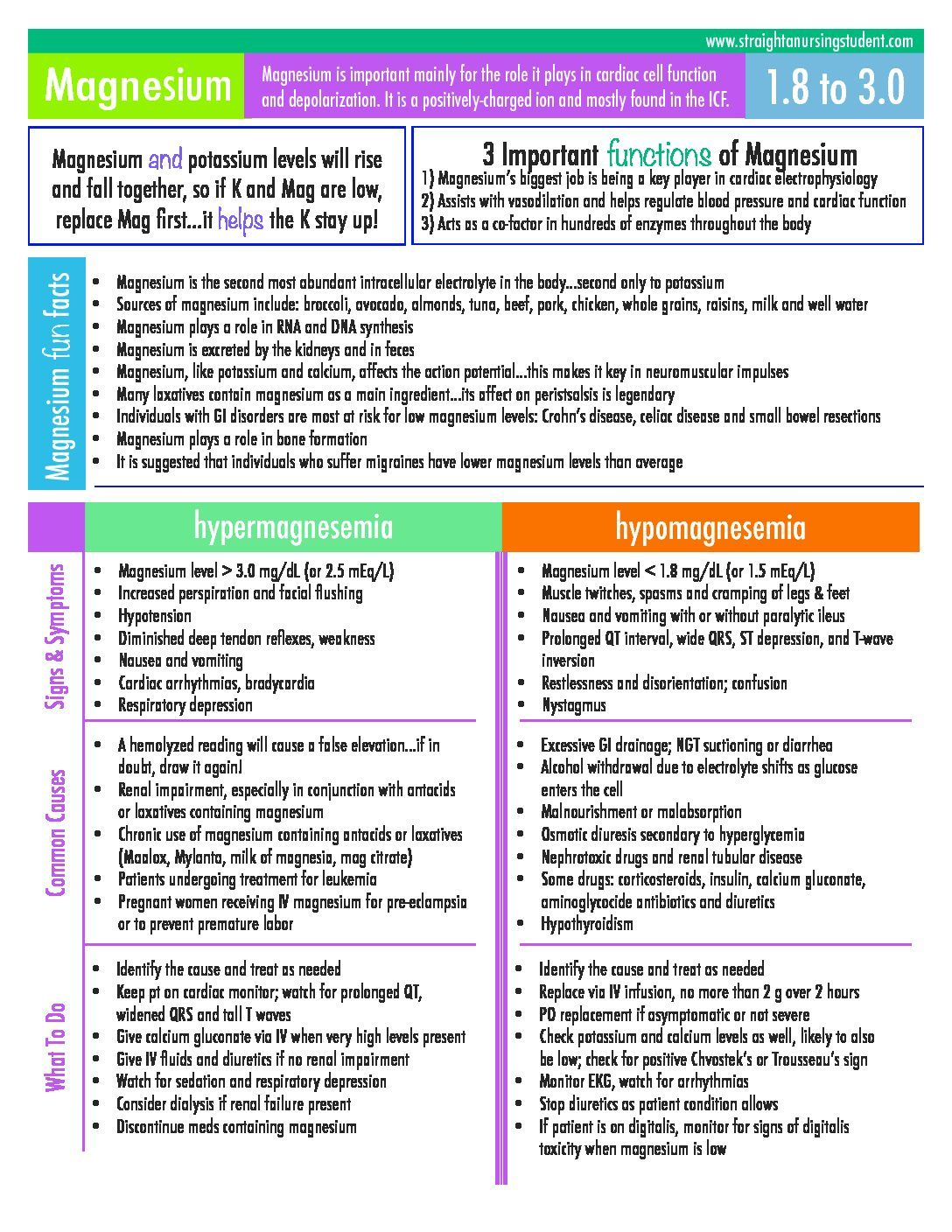 Electrolytes Cheat Sheets