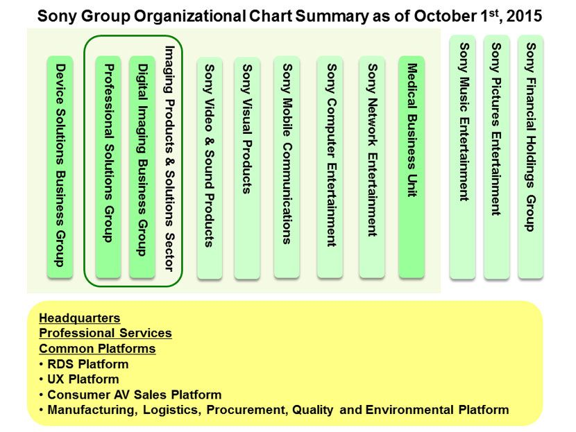 Sony Group Organizational Chart Summary Good ideas Pinterest - business organizational chart