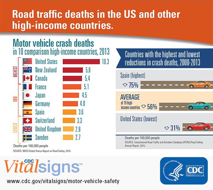 Motor Vehicle Related Deaths