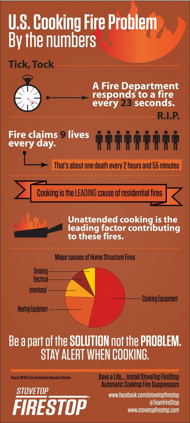 U S Cooking Fire Problem Infographic Stovetop Firestop Emergency Lighting Infographic Fire Safety