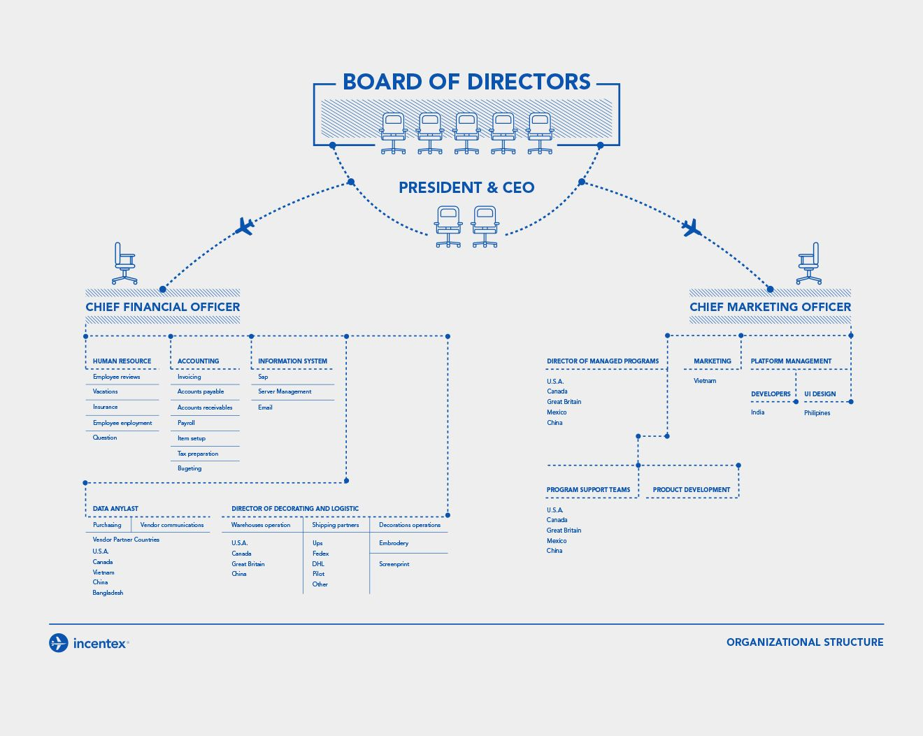 Organizational StructureOrganizational Chart DesignCorporation