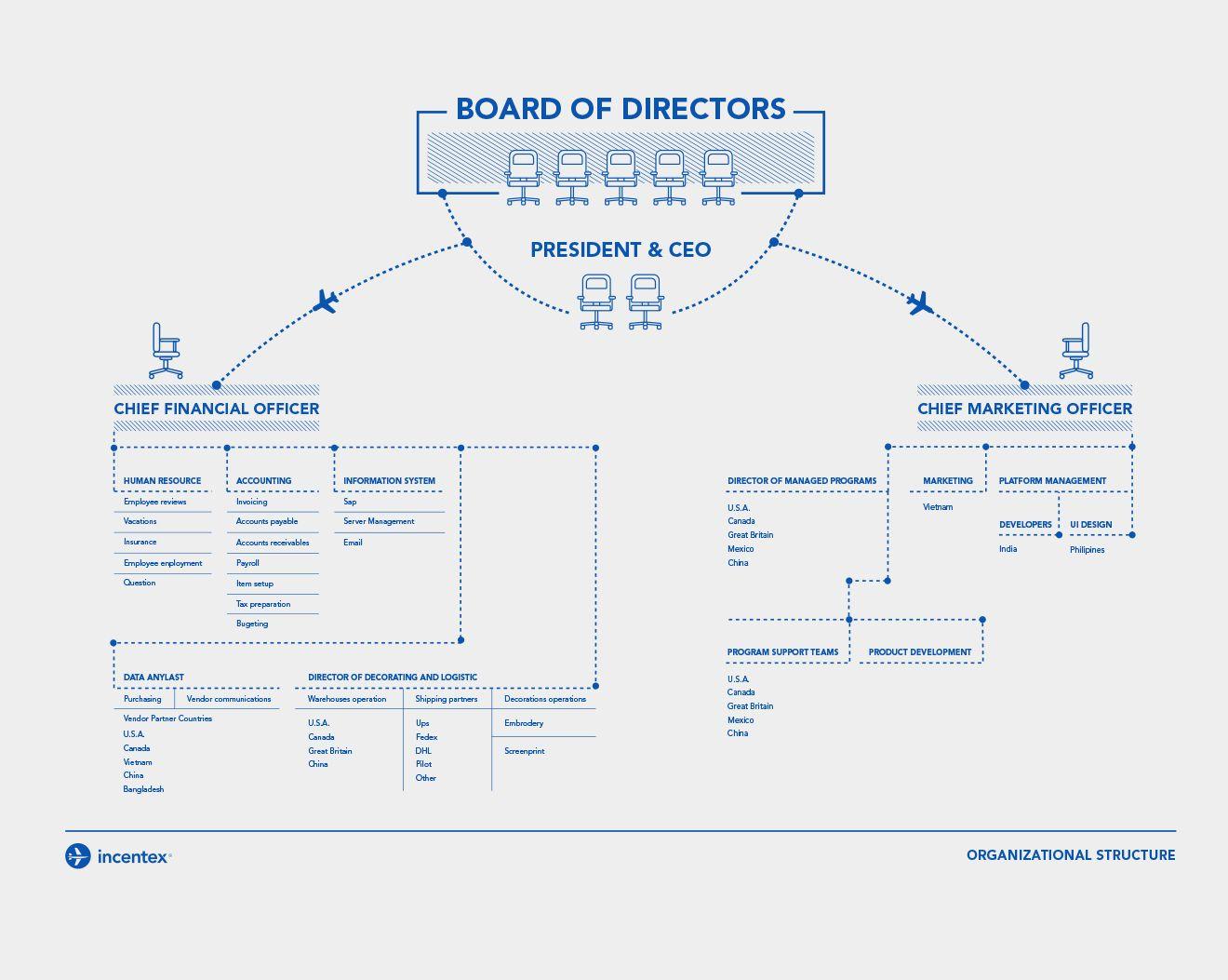 Organizational structure-organizational chart design-corporation ...