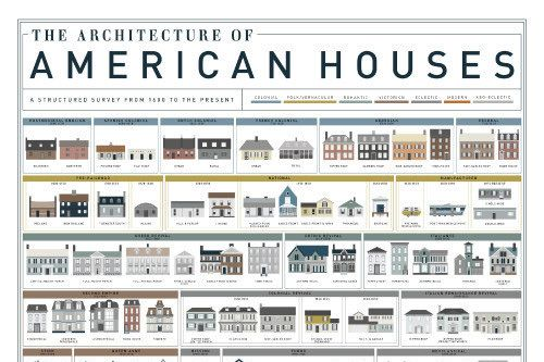 Newsblur American Houses House Styles Different House Styles