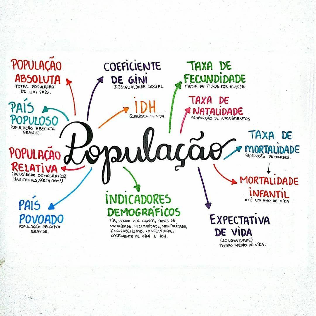 Resumo De Geografia Sobre População. A Parte Inicial Com
