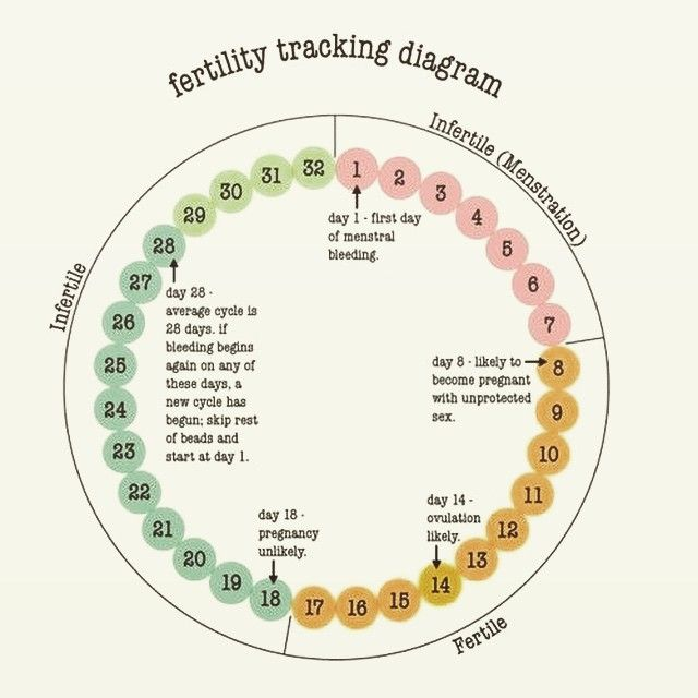 Definitely something every woman should see if they are utilizing the fertility awareness method  of birth control or ttc trying to also an easy understand tracking diagram finally rh pinterest