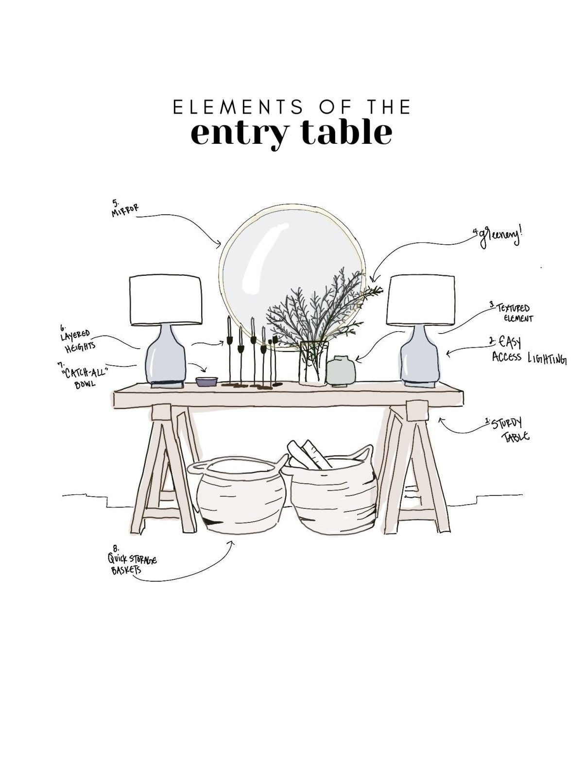 Elements of the Entry Table: How to style an entry table