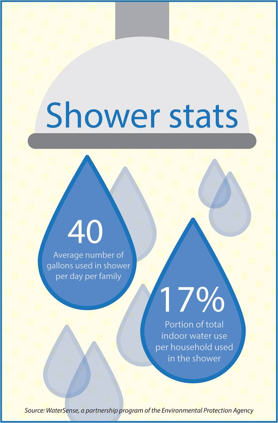 Water Conservation Infographic Google Search With Images