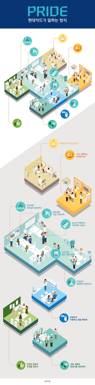 [Infographic]HyndaiCard Infographic_PRIDE, 현대카드가 일하는 방식 on Behance