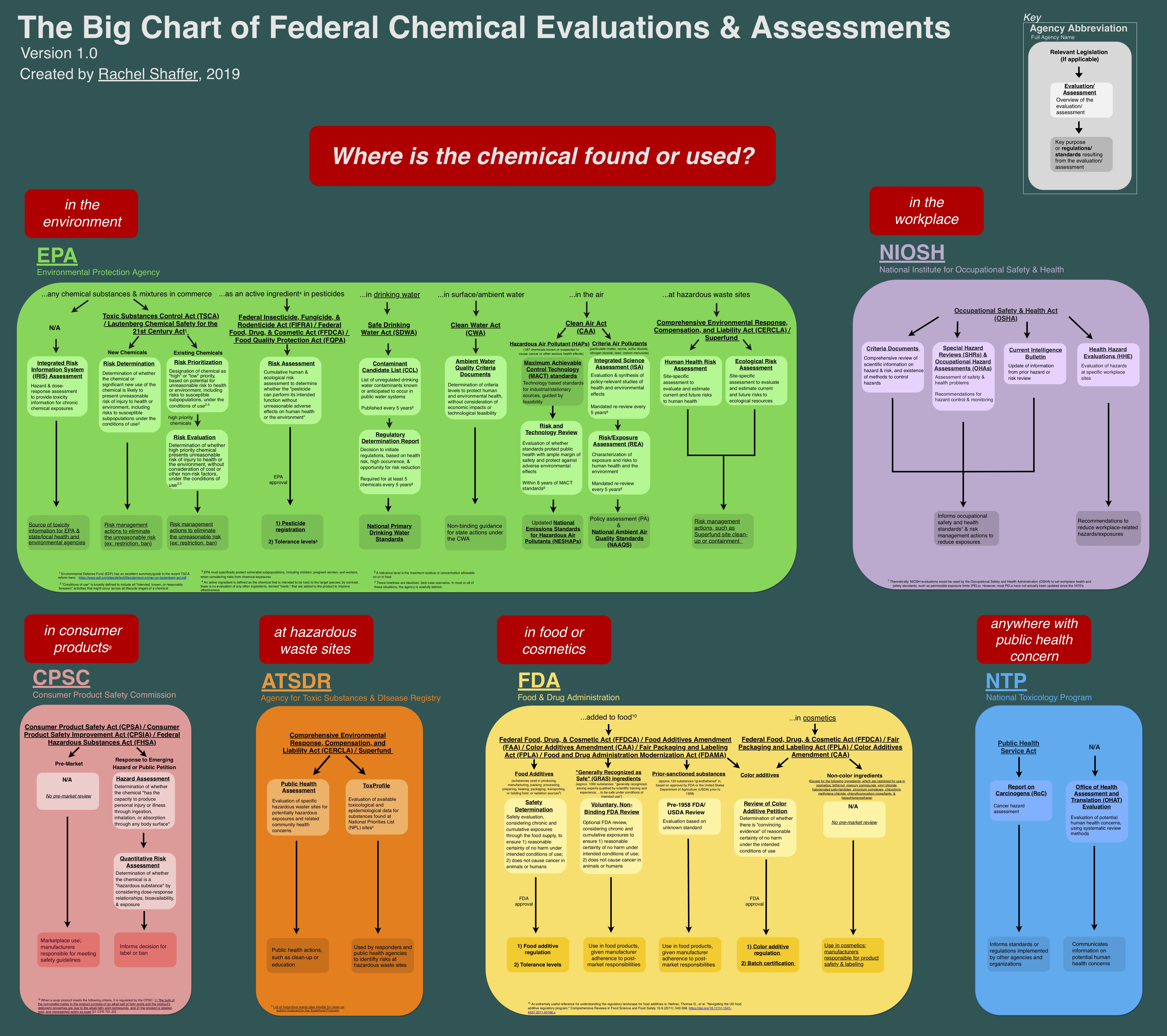 The Big Chart of Federal Chemical Evaluations